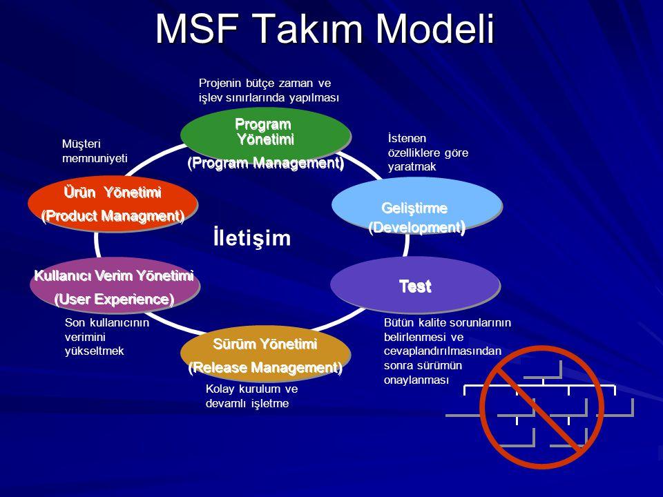 MSF Takım Modeli İletişim Projenin bütçe zaman ve işlev sınırlarında yapılması Müşteri memnuniyeti Son kullanıcının verimini yükseltmek Kolay kurulum