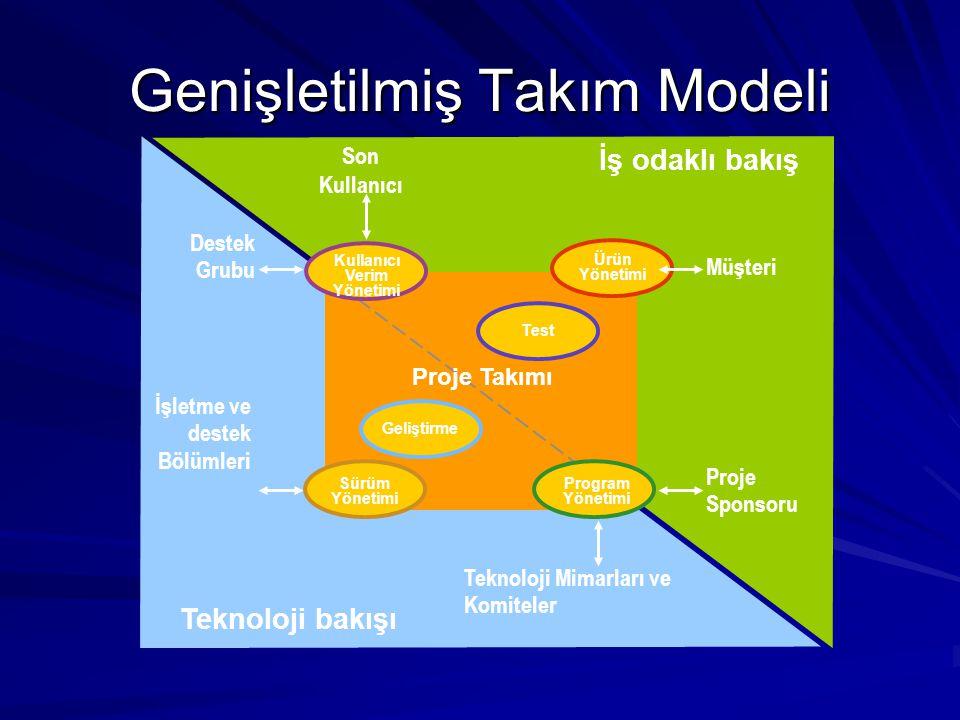 Genişletilmiş Takım Modeli İşletme ve destek Bölümleri Teknoloji bakışı İş odaklı bakış Son Kullanıcı Proje Sponsoru Müşteri Teknoloji Mimarları ve Ko