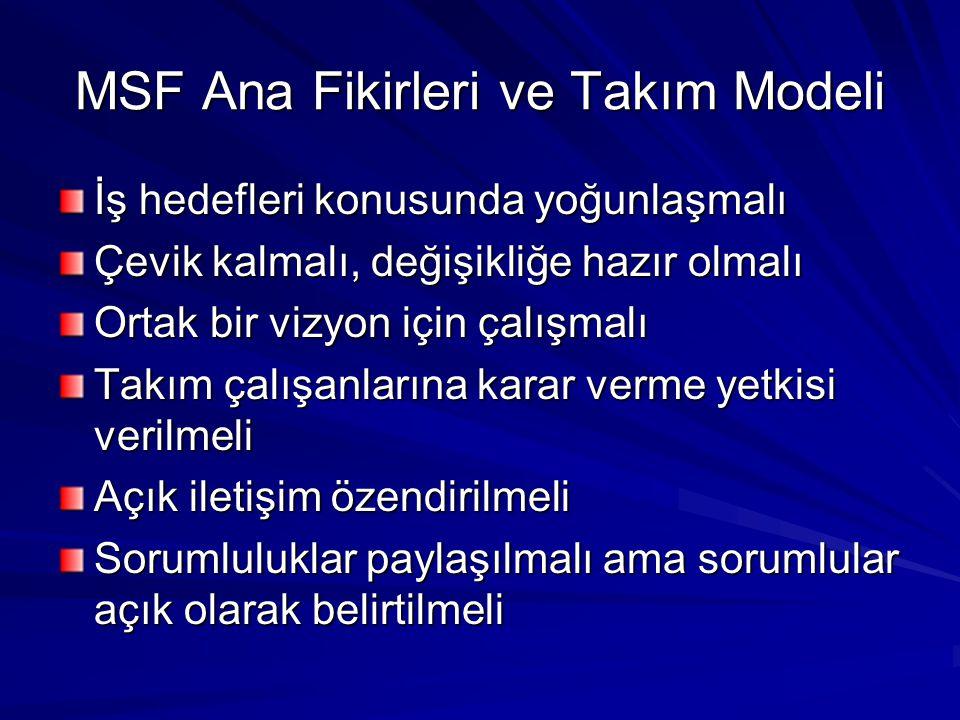 MSF Ana Fikirleri ve Takım Modeli İş hedefleri konusunda yoğunlaşmalı Çevik kalmalı, değişikliğe hazır olmalı Ortak bir vizyon için çalışmalı Takım ça