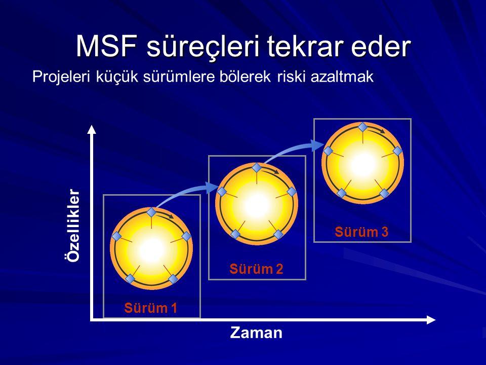 MSF süreçleri tekrar eder Projeleri küçük sürümlere bölerek riski azaltmak Zaman Özellikler Sürüm 1 Sürüm 2 Sürüm 3