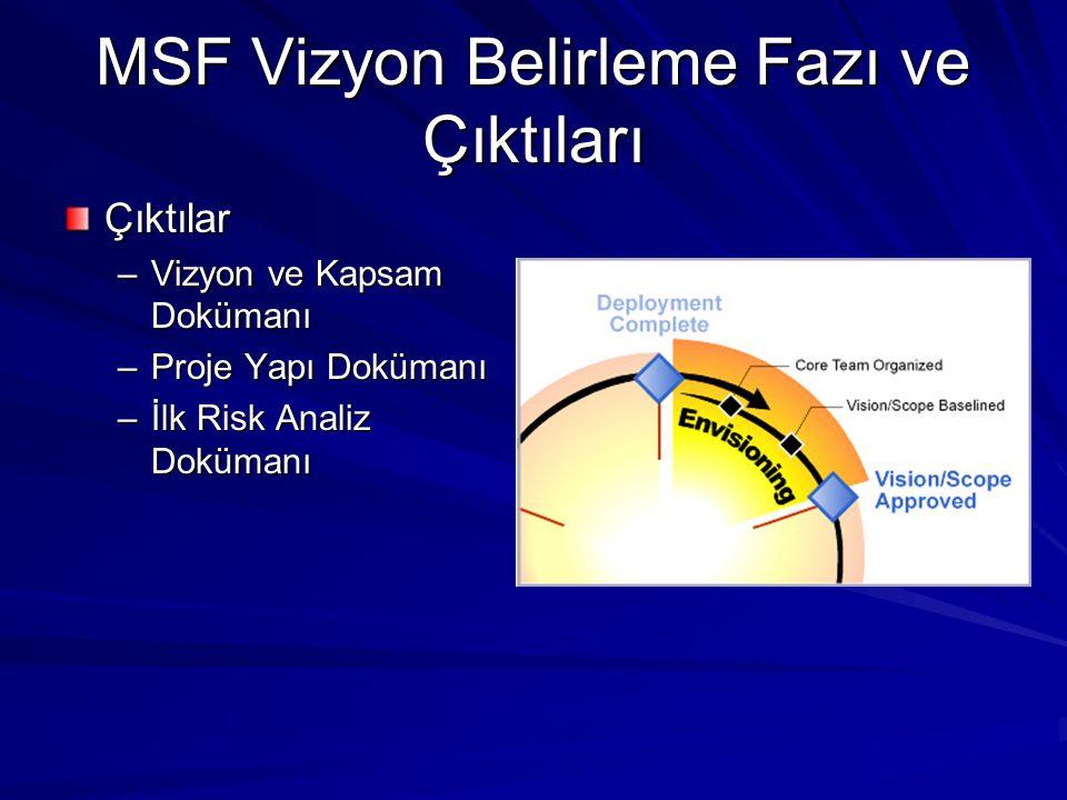 MSF Vizyon Belirleme Fazı ve Çıktıları Çıktılar –Vizyon ve Kapsam Dokümanı –Proje Yapı Dokümanı –İlk Risk Analiz Dokümanı
