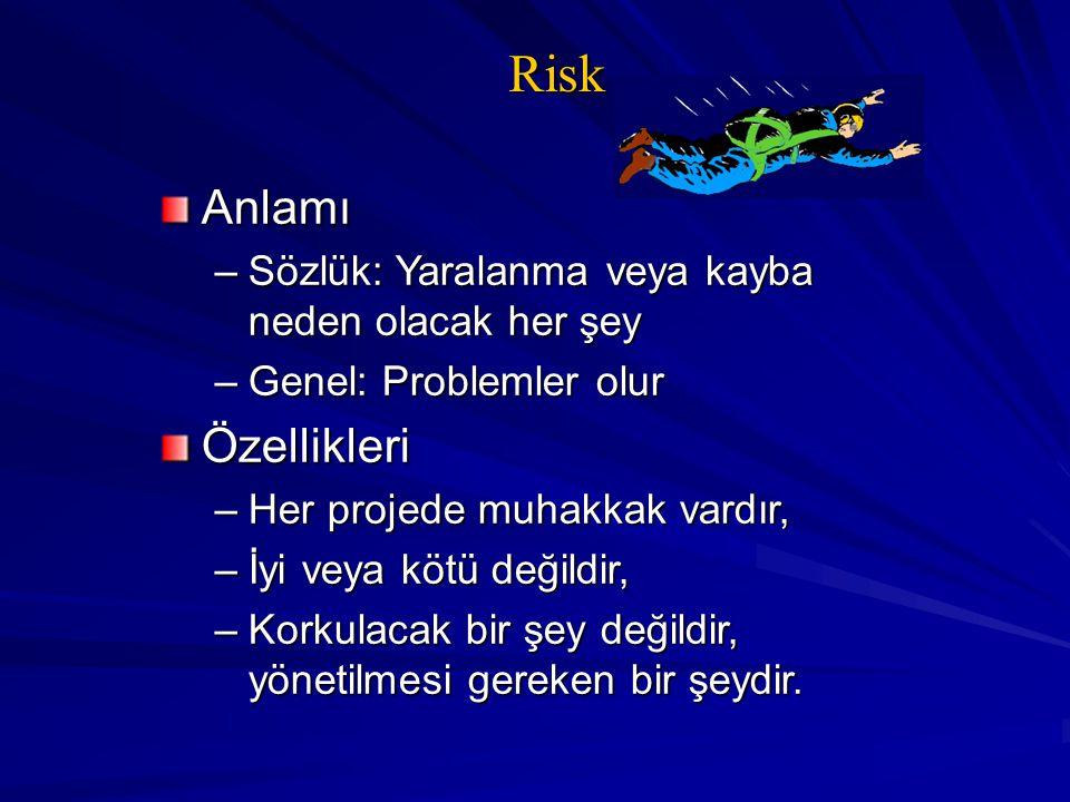 Risk Anlamı –Sözlük: Yaralanma veya kayba neden olacak her şey –Genel: Problemler olur Özellikleri –Her projede muhakkak vardır, –İyi veya kötü değild
