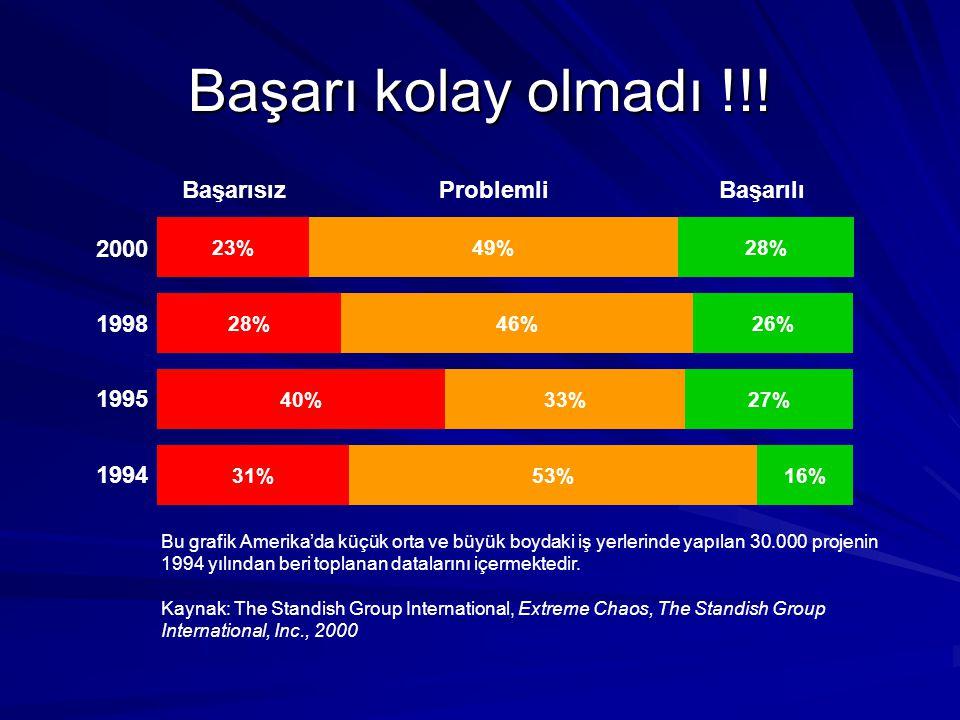 Başarı kolay olmadı !!! 2000 1998 1995 1994 28%23%49% 26%28%46% 27%40%33% 16%31%53% Bu grafik Amerika'da küçük orta ve büyük boydaki iş yerlerinde yap