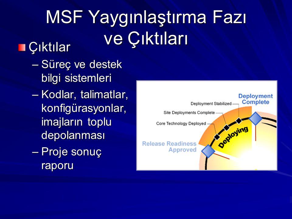 MSF Yaygınlaştırma Fazı ve Çıktıları Çıktılar –Süreç ve destek bilgi sistemleri –Kodlar, talimatlar, konfigürasyonlar, imajların toplu depolanması –Pr