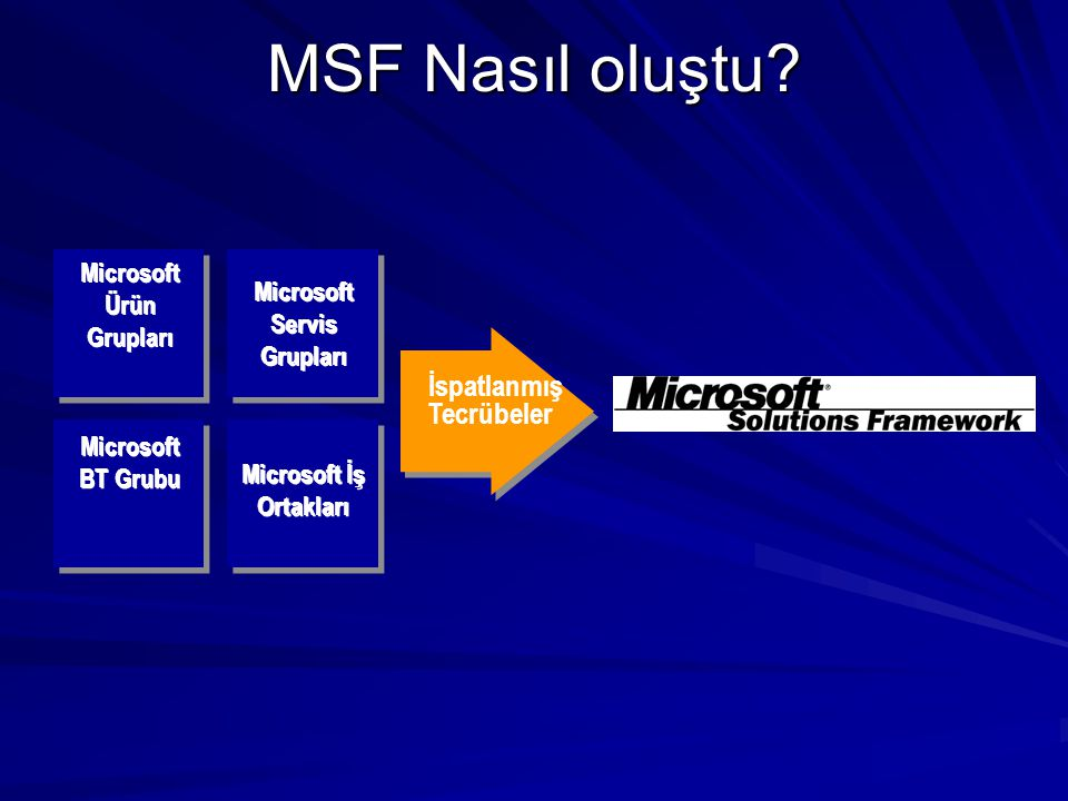 MSF ve MOF Microsoft Operations Framework Microsoft Solutions Framework Operate Deploy Build Plan