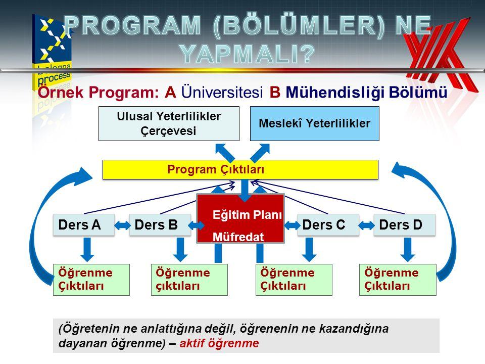 Örnek Program: A Üniversitesi B Mühendisliği Bölümü (Öğretenin ne anlattığına değil, öğrenenin ne kazandığına dayanan öğrenme) – aktif öğrenme Ders A