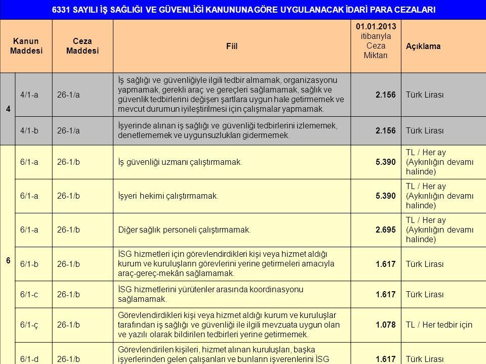6331 SAYILI İŞ SAĞLIĞI VE GÜVENLİĞİ KANUNUNA GÖRE UYGULANACAK İDARİ PARA CEZALARI Kanun Maddesi Ceza Maddesi Fiil 01.01.2013 itibarıyla Ceza Miktarı A
