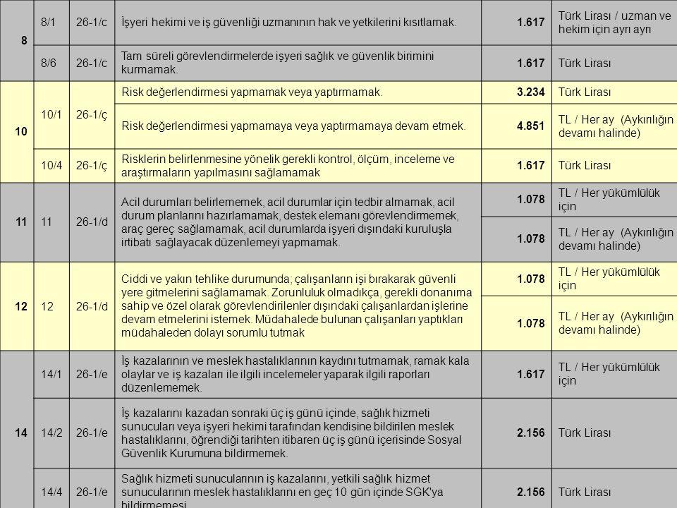 8 8/126-1/cİşyeri hekimi ve iş güvenliği uzmanının hak ve yetkilerini kısıtlamak.1.617 Türk Lirası / uzman ve hekim için ayrı ayrı 8/626-1/c Tam sürel