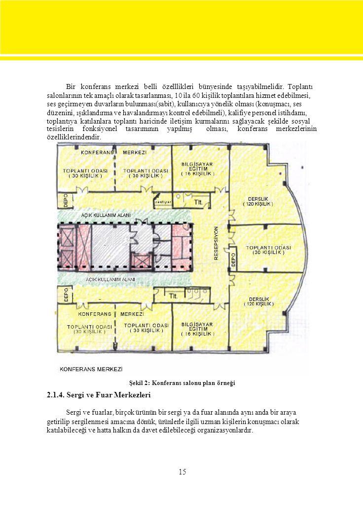 Bir konferans merkezi belli özelllikleri bünyesinde taşıyabilmelidir. Toplantı salonlarının tek amaçlı olarak tasarlanması, 10 ila 60 kişilik toplantı