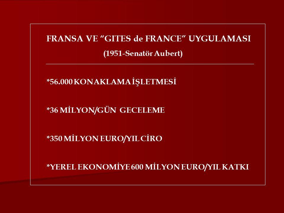 FRANSA VE GITES de FRANCE UYGULAMASI (1951-Senatör Aubert) *56.000 KONAKLAMA İŞLETMESİ *36 MİLYON/GÜN GECELEME *350 MİLYON EURO/YIL CİRO *YEREL EKONOMİYE 600 MİLYON EURO/YIL KATKI