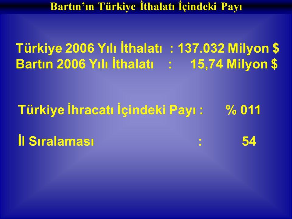 Türkiye İhracatı İçindeki Payı : % 011 İl Sıralaması : 54 Türkiye 2006 Yılı İthalatı : 137.032 Milyon $ Bartın 2006 Yılı İthalatı : 15,74 Milyon $ Bartın'ın Türkiye İthalatı İçindeki Payı