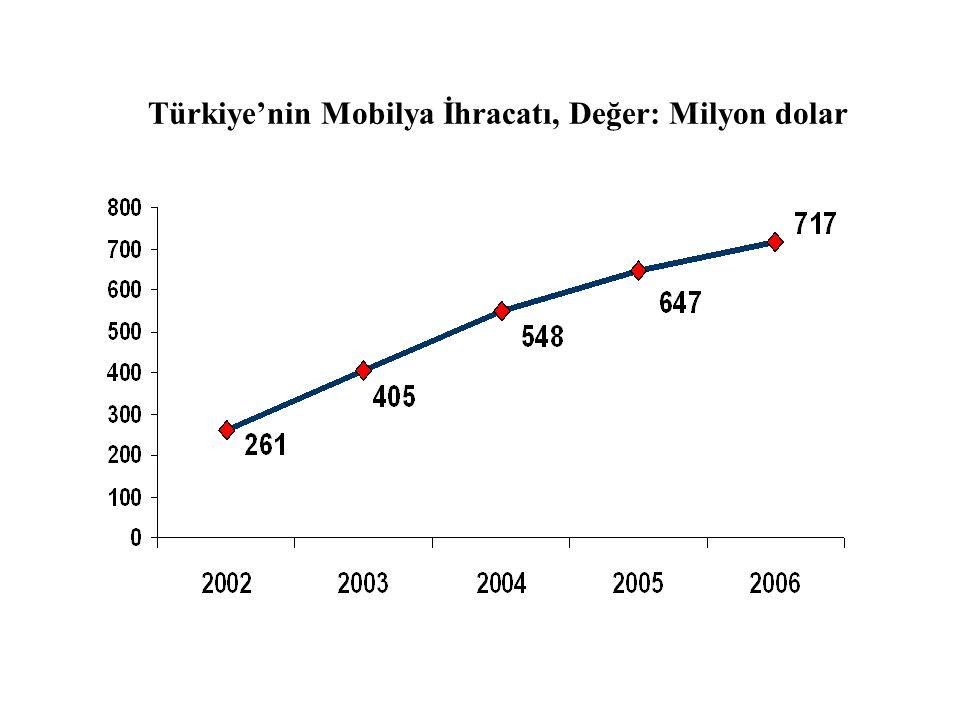 Türkiye'nin Mobilya İhracatı, Değer: Milyon dolar
