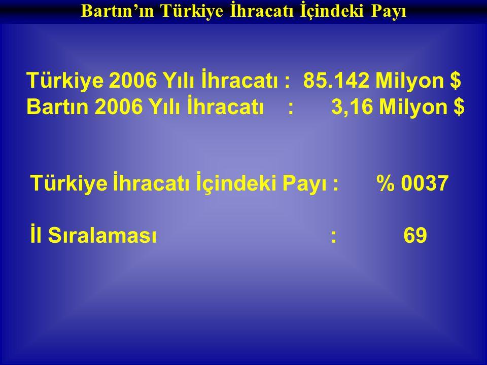 Türkiye İhracatı İçindeki Payı : % 0037 İl Sıralaması : 69 Türkiye 2006 Yılı İhracatı : 85.142 Milyon $ Bartın 2006 Yılı İhracatı : 3,16 Milyon $ Bartın'ın Türkiye İhracatı İçindeki Payı