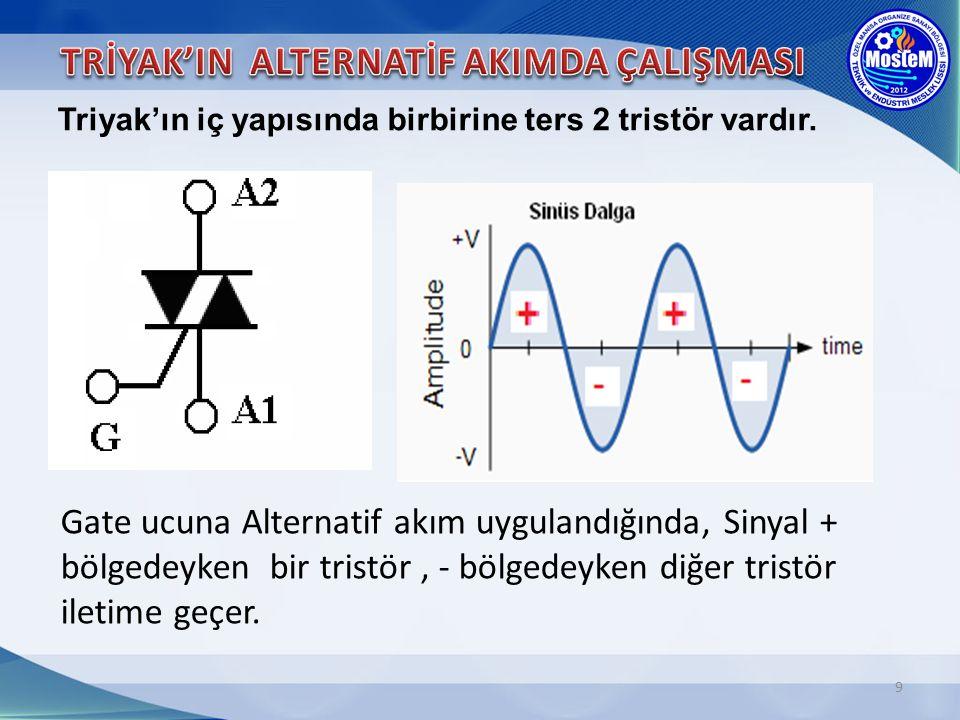 9 Gate ucuna Alternatif akım uygulandığında, Sinyal + bölgedeyken bir tristör, - bölgedeyken diğer tristör iletime geçer. Triyak'ın iç yapısında birbi