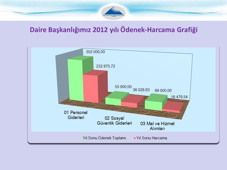 Daire Başkanlığımız 2012 yılı Ödenek-Harcama Grafiği