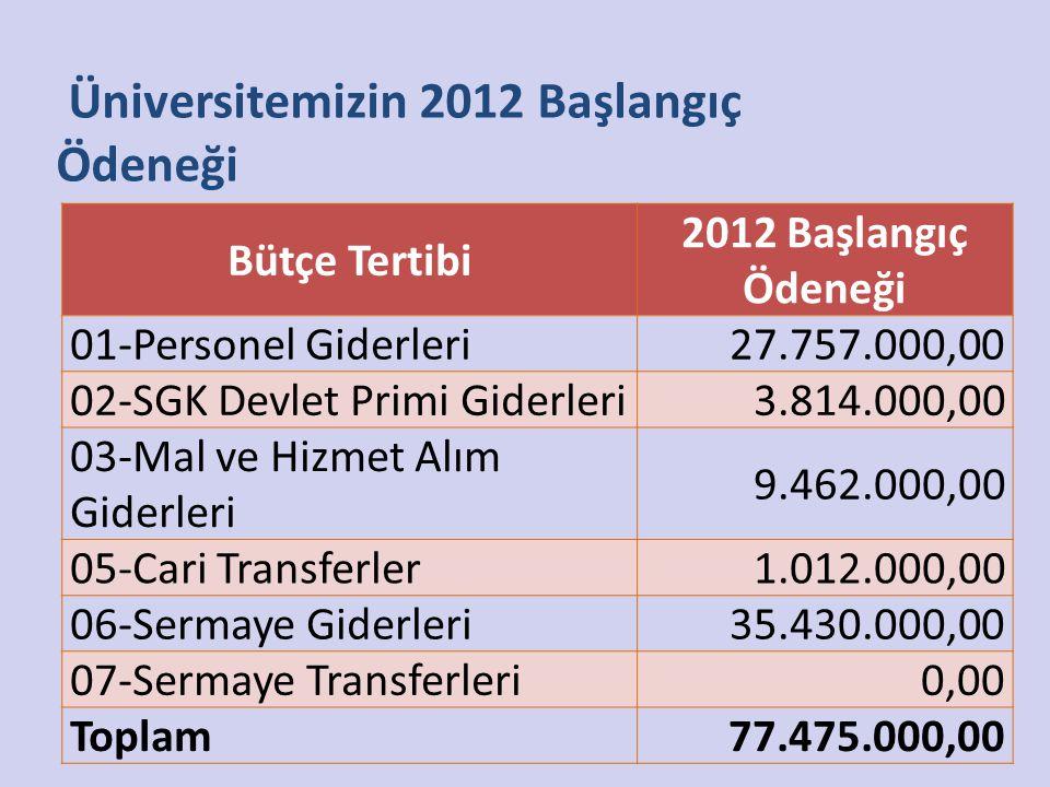Bütçe Tertibi 2012 Başlangıç Ödeneği 01-Personel Giderleri27.757.000,00 02-SGK Devlet Primi Giderleri3.814.000,00 03-Mal ve Hizmet Alım Giderleri 9.46