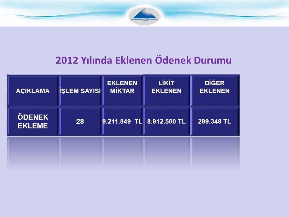 2012 Yılında Eklenen Ödenek Durumu