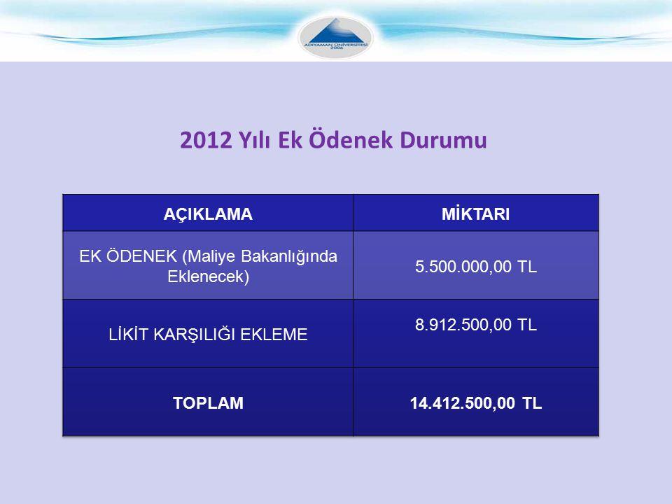 2012 Yılı Ek Ödenek Durumu