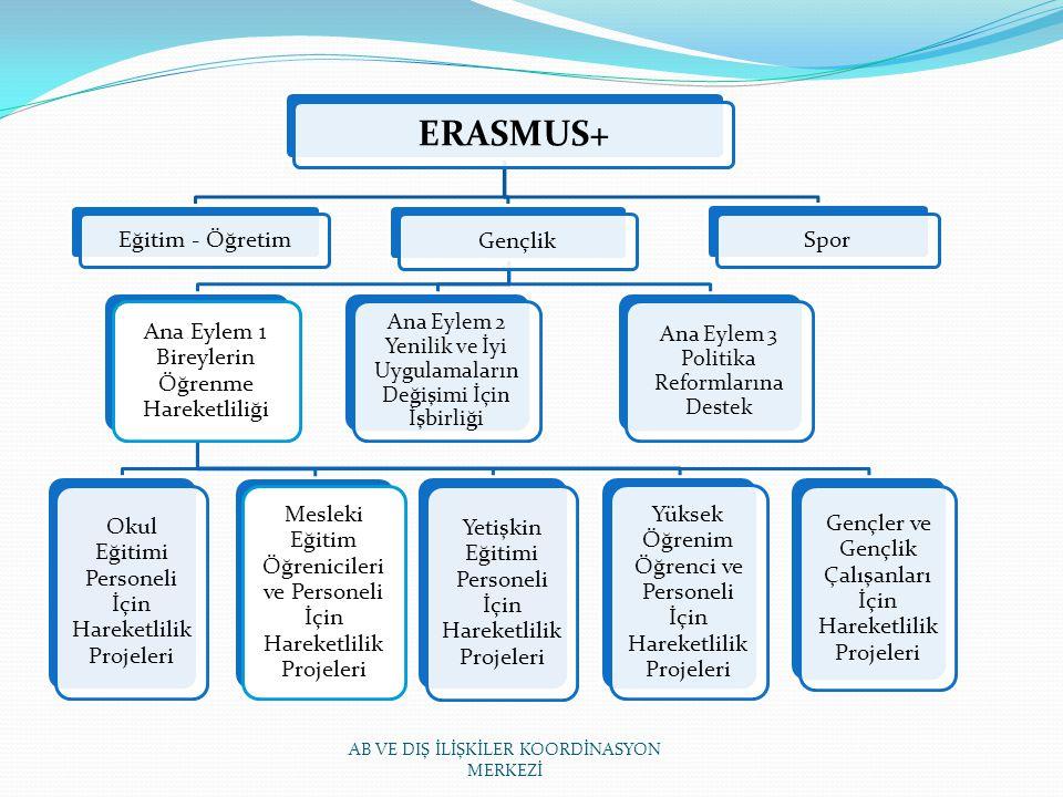 ERASMUS+ Eğitim - Öğretim Gençlik Ana Eylem 1 Bireylerin Öğrenme Hareketliliği Yüksek Öğrenim Öğrenci ve Personeli İçin Hareketlilik Projeleri Mesleki Eğitim Öğrenicileri ve Personeli İçin Hareketlilik Projeleri Okul Eğitimi Personeli İçin Hareketlilik Projeleri Yetişkin Eğitimi Personeli İçin Hareketlilik Projeleri Gençler ve Gençlik Çalışanları İçin Hareketlilik Projeleri Ana Eylem 2 Yenilik ve İyi Uygulamaların Değişimi İçin İşbirliği Ana Eylem 3 Politika Reformlarına Destek Spor