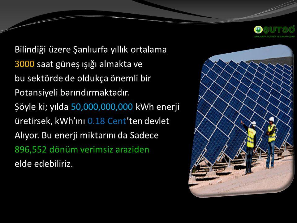 Bilindiği üzere Şanlıurfa yıllık ortalama 3000 saat güneş ışığı almakta ve bu sektörde de oldukça önemli bir Potansiyeli barındırmaktadır.
