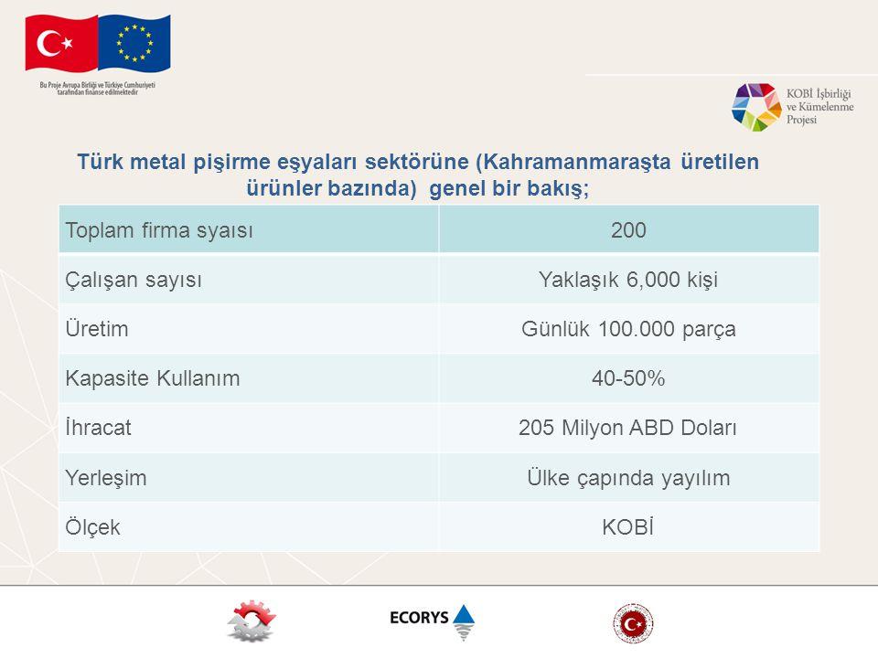 Toplam firma syaısı200 Çalışan sayısıYaklaşık 6,000 kişi ÜretimGünlük 100.000 parça Kapasite Kullanım40-50% İhracat205 Milyon ABD Doları YerleşimÜlke çapında yayılım ÖlçekKOBİ Türk metal pişirme eşyaları sektörüne (Kahramanmaraşta üretilen ürünler bazında) genel bir bakış;