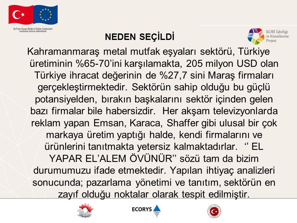 NEDEN SEÇİLDİ Kahramanmaraş metal mutfak eşyaları sektörü, Türkiye üretiminin %65-70'ini karşılamakta, 205 milyon USD olan Türkiye ihracat değerinin de %27,7 sini Maraş firmaları gerçekleştirmektedir.