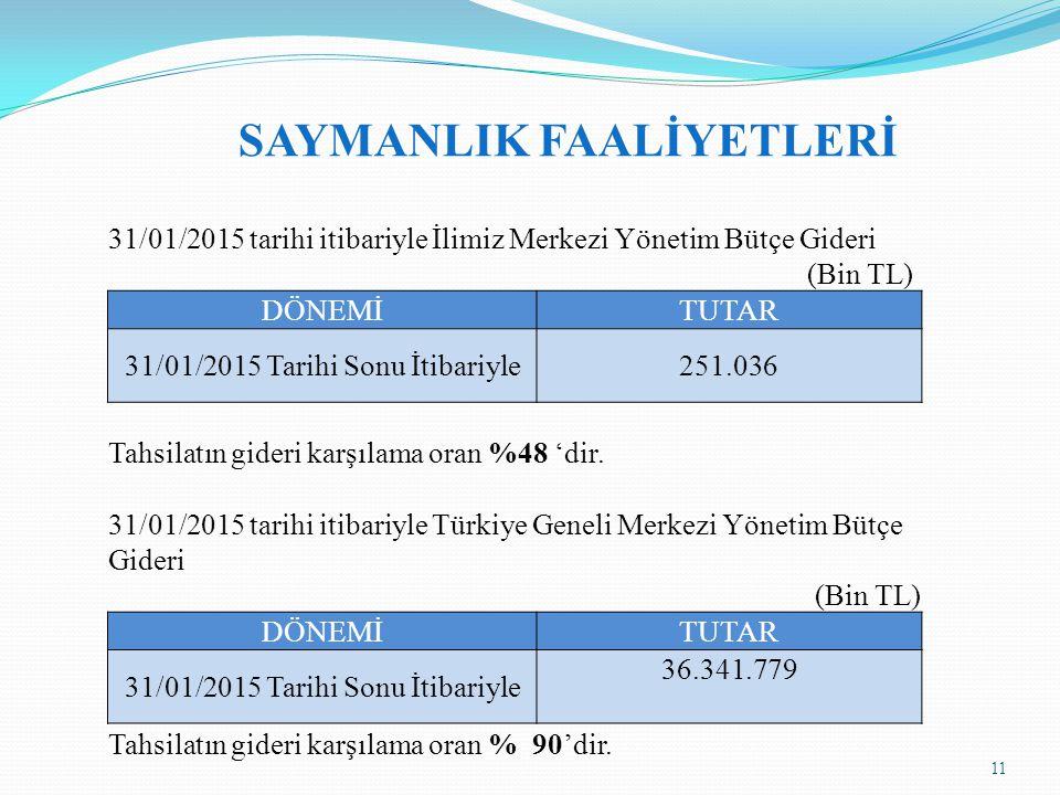 SAYMANLIK FAALİYETLERİ 31/01/2015 tarihi itibariyle İlimiz Merkezi Yönetim Bütçe Gideri (Bin TL) DÖNEMİTUTAR 31/01/2015 Tarihi Sonu İtibariyle251.036 Tahsilatın gideri karşılama oran %48 'dir.