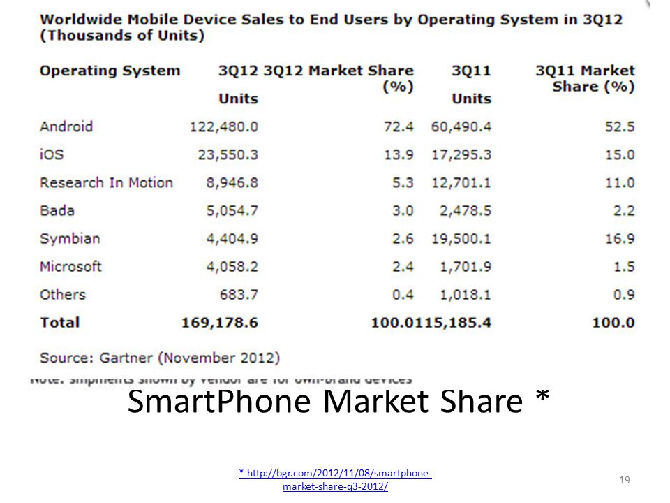 SmartPhone Market Share * * http://bgr.com/2012/11/08/smartphone- market-share-q3-2012/ 19