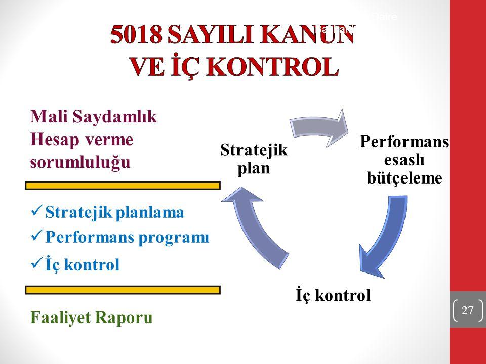 Mali Saydamlık Hesap verme sorumluluğu Stratejik planlama Performans programı İç kontrol Performans esaslı bütçeleme İç kontrol Stratejik plan Faaliye