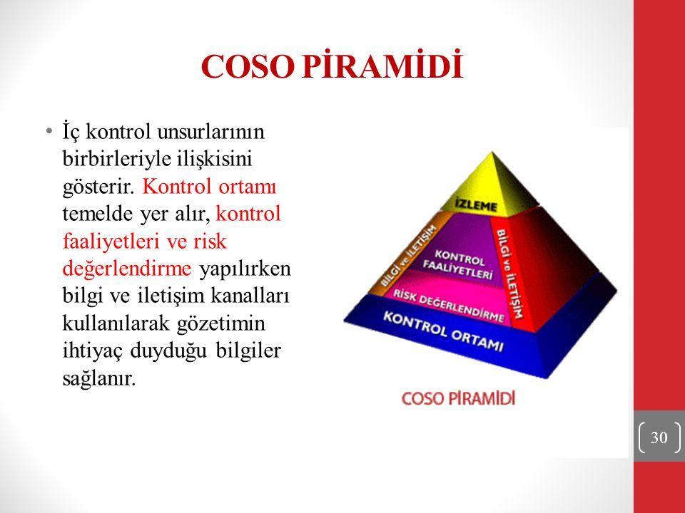 COSO PİRAMİDİ İç kontrol unsurlarının birbirleriyle ilişkisini gösterir. Kontrol ortamı temelde yer alır, kontrol faaliyetleri ve risk değerlendirme y