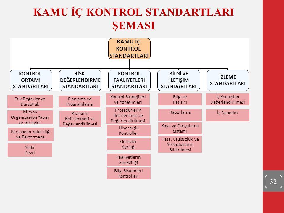 KAMU İÇ KONTROL STANDARTLARI ŞEMASI KAMU İÇ KONTROL STANDARTLARI KONTROL ORTAMI STANDARTLARI RİSK DEĞERLENDİRME STANDARTLARI KONTROL FAALİYETLERİ STAN
