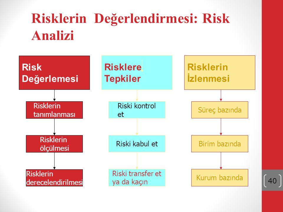 40 Riski kontrol et Riski kabul et Riski transfer et ya da kaçın Risklere Tepkiler Süreç bazında Birim bazında Kurum bazında Risklerin İzlenmesi Riskl