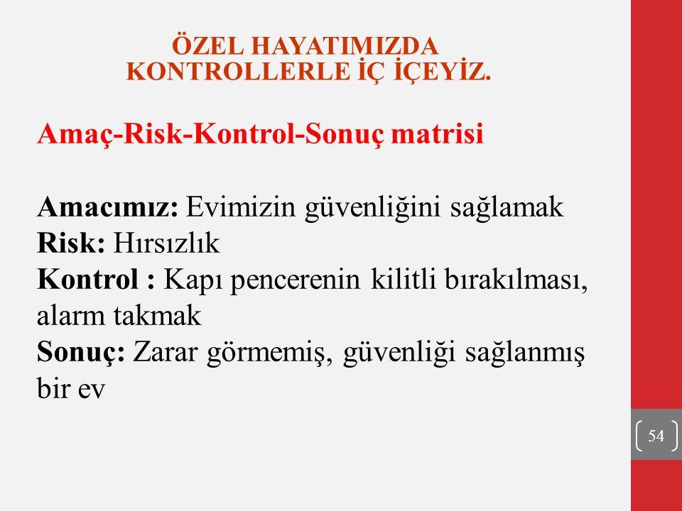54 ÖZEL HAYATIMIZDA KONTROLLERLE İÇ İÇEYİZ. Amaç-Risk-Kontrol-Sonuç matrisi Amacımız: Evimizin güvenliğini sağlamak Risk: Hırsızlık Kontrol : Kapı pen