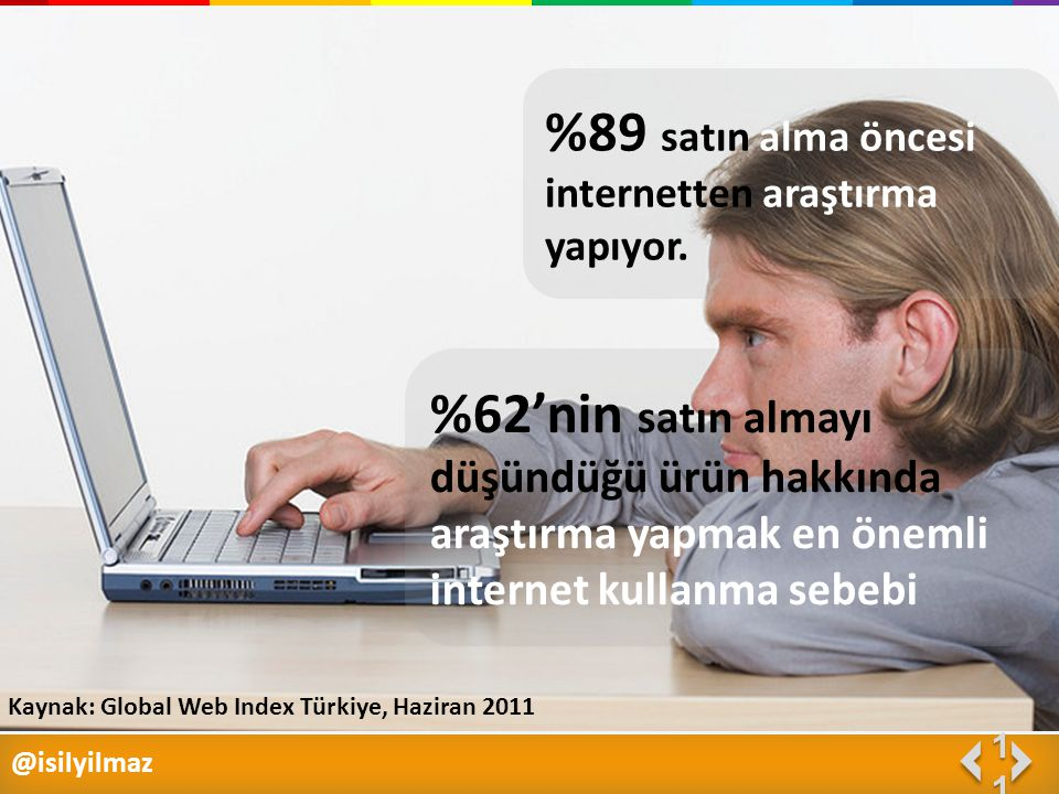 @isilyilmaz 1111 %89 satın alma öncesi internetten araştırma yapıyor. %62'nin satın almayı düşündüğü ürün hakkında araştırma yapmak en önemli internet
