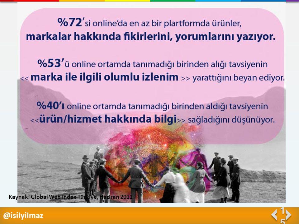 1515 Kaynak: Global Web Index Türkiye, Haziran 2011 @isilyilmaz