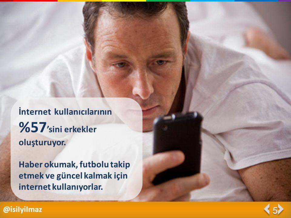 @isilyilmaz 5 İnternet kullanıcılarının %57 'sini erkekler oluşturuyor. Haber okumak, futbolu takip etmek ve güncel kalmak için internet kullanıyorlar