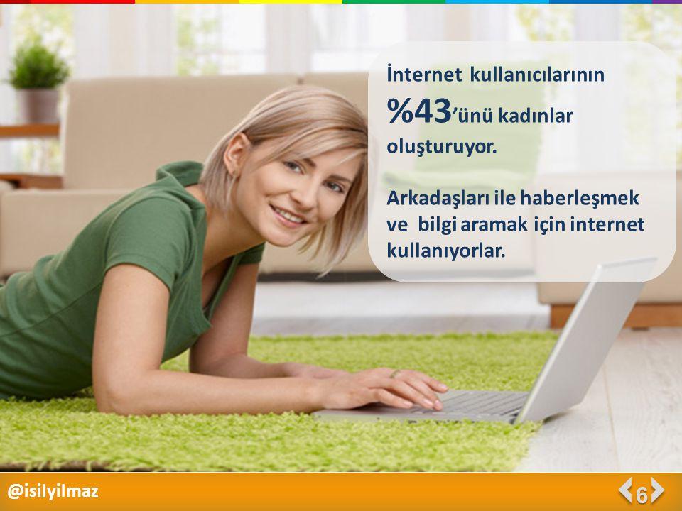 @isilyilmaz 6 İnternet kullanıcılarının %43 'ünü kadınlar oluşturuyor. Arkadaşları ile haberleşmek ve bilgi aramak için internet kullanıyorlar.
