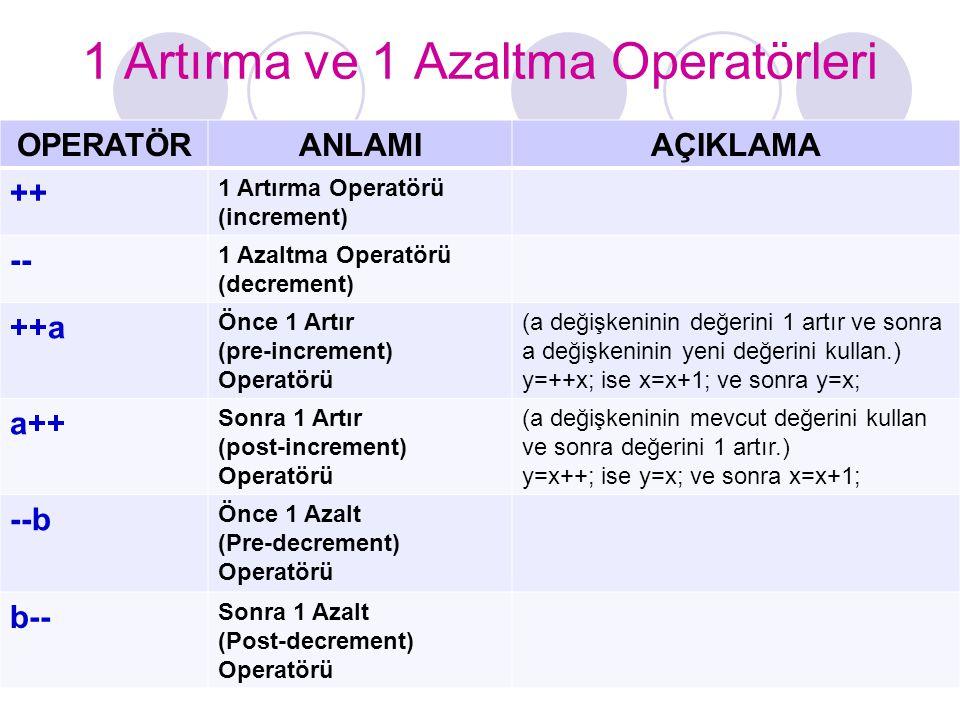 1 Artırma ve 1 Azaltma Operatörleri OPERATÖRANLAMIAÇIKLAMA ++ 1 Artırma Operatörü (increment) -- 1 Azaltma Operatörü (decrement) ++a Önce 1 Artır (pre