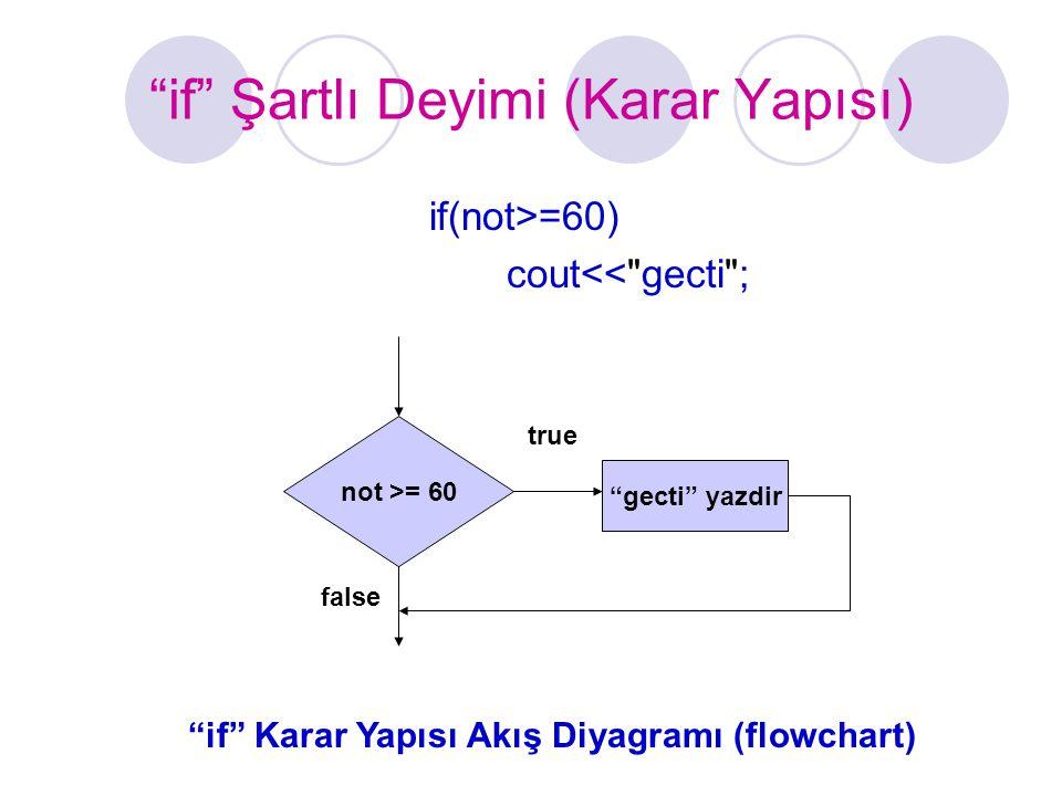 Örnekler  if((isim== Deniz ) && (yas>=30))  if((donemOrtalamasi>=90)  (finalSinavi>=90))  if((secenek== A )  (secenek== a ))  Matematiksel olarak 3<x<7 C++ dilinde (3<x && x<7)  if(!(rakam==bitisDegeri)) ya da if(rakam!=bitisDegeri)