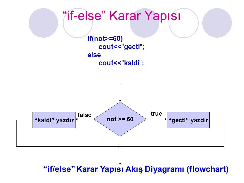 if-else Karar Yapısı if(not>=60) cout<< gecti ; else cout<< kaldi ; not >= 60 kaldi yazdır true false if/else Karar Yapısı Akış Diyagramı (flowchart) gecti yazdır