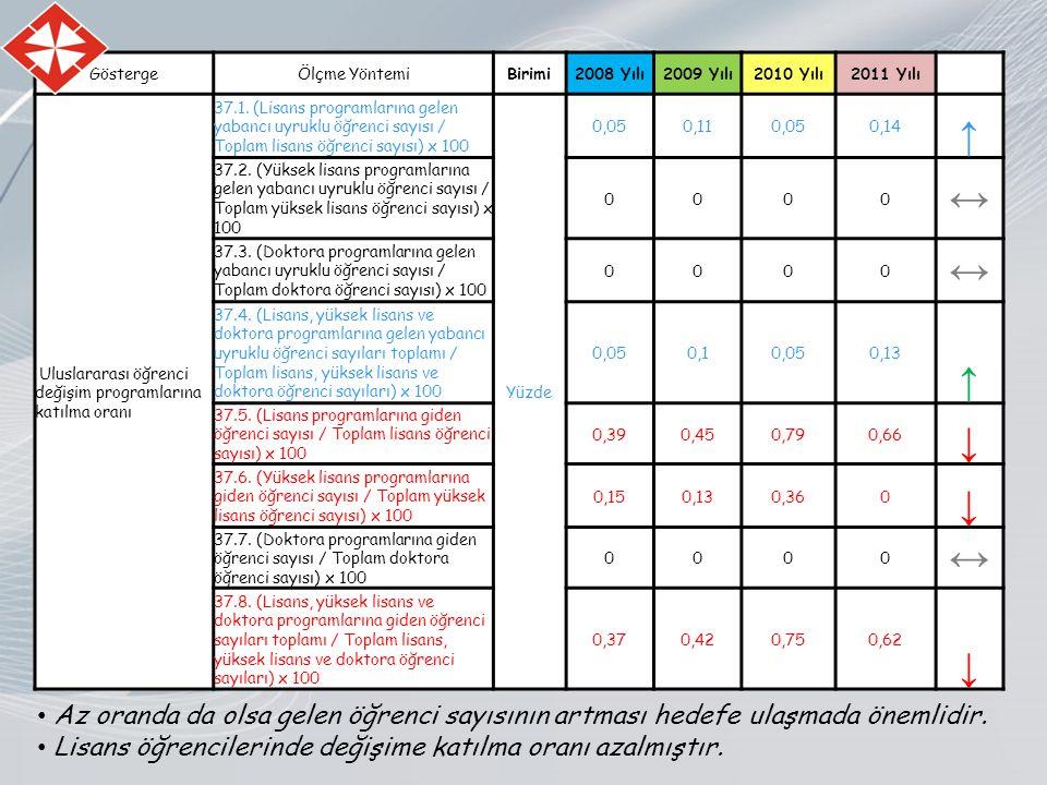 GöstergeÖlçme YöntemiBirimi2008 Yılı2009 Yılı2010 Yılı2011 Yılı Uluslararası öğrenci değişim programlarına katılma oranı 37.1.