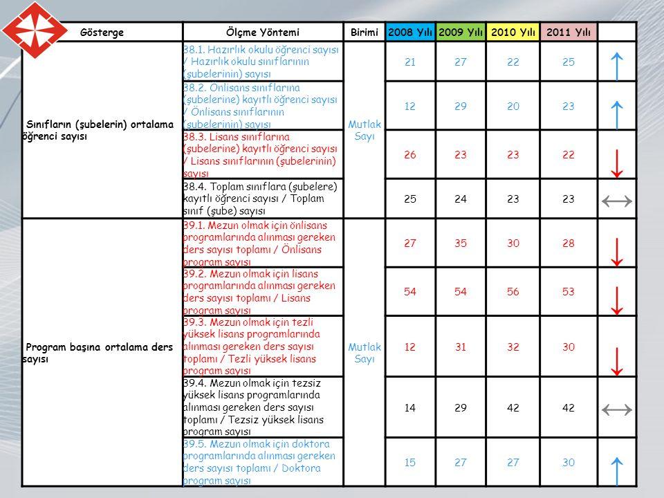 GöstergeÖlçme YöntemiBirimi2008 Yılı2009 Yılı2010 Yılı2011 Yılı Sınıfların (şubelerin) ortalama öğrenci sayısı 38.1.