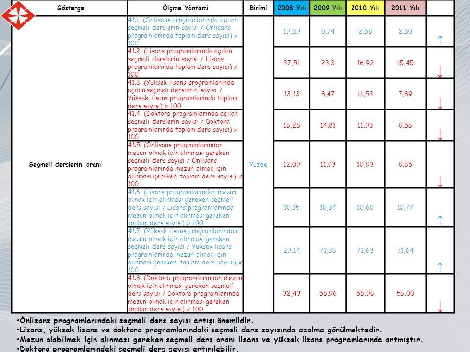 GöstergeÖlçme YöntemiBirimi2008 Yılı2009 Yılı2010 Yılı2011 Yılı Seçmeli derslerin oranı 41.1.