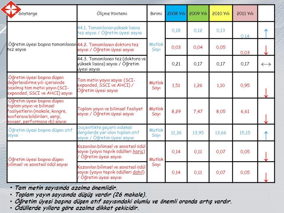 GöstergeÖlçme YöntemiBirimi2008 Yılı2009 Yılı2010 Yılı2011 Yılı Öğretim üyesi başına tamamlanan tez sayısı 44.1.