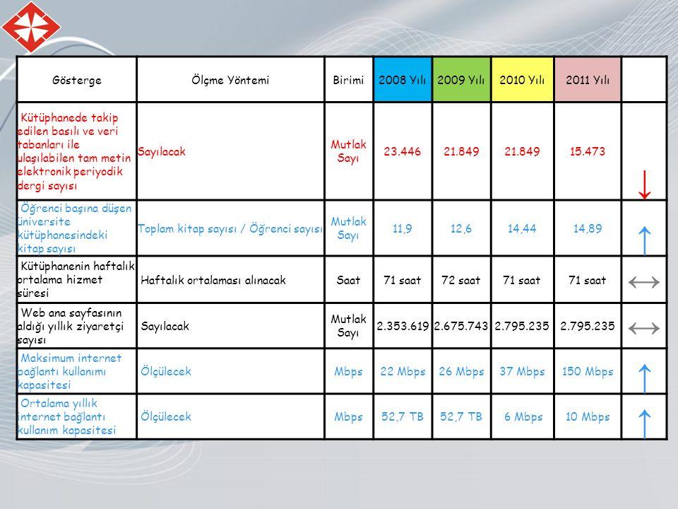 GöstergeÖlçme YöntemiBirimi2008 Yılı2009 Yılı2010 Yılı2011 Yılı Kütüphanede takip edilen basılı ve veri tabanları ile ulaşılabilen tam metin elektronik periyodik dergi sayısı Sayılacak Mutlak Sayı 23.44621.849 15.473 ↓ Öğrenci başına düşen üniversite kütüphanesindeki kitap sayısı Toplam kitap sayısı / Öğrenci sayısı Mutlak Sayı 11,912,614,4414,89 ↑ Kütüphanenin haftalık ortalama hizmet süresi Haftalık ortalaması alınacakSaat71 saat72 saat71 saat ↔ Web ana sayfasının aldığı yıllık ziyaretçi sayısı Sayılacak Mutlak Sayı 2.353.6192.675.7432.795.235 ↔ Maksimum internet bağlantı kullanımı kapasitesi ÖlçülecekMbps22 Mbps26 Mbps37 Mbps150 Mbps ↑ Ortalama yıllık internet bağlantı kullanım kapasitesi ÖlçülecekMbps52,7 TB 6 Mbps10 Mbps ↑