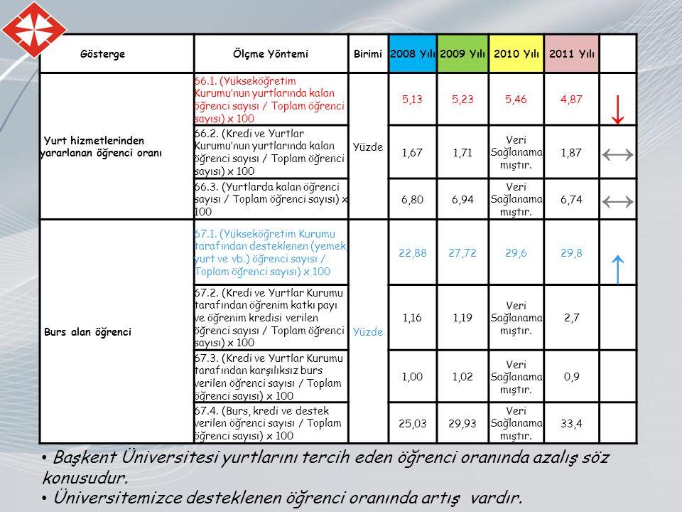 GöstergeÖlçme YöntemiBirimi2008 Yılı2009 Yılı2010 Yılı2011 Yılı Yurt hizmetlerinden yararlanan öğrenci oranı 66.1.