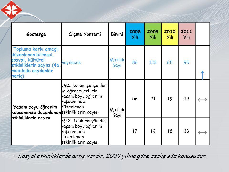 GöstergeÖlçme YöntemiBirimi 2008 Yılı 2009 Yılı 2010 Yılı 2011 Yılı Topluma katkı amaçlı düzenlenen bilimsel, sosyal, kültürel etkinliklerin sayısı (46.