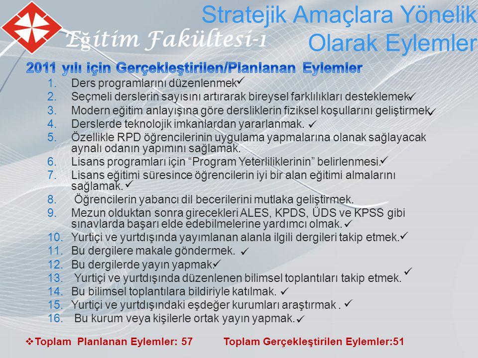 E ğ itim Fakültesi-1 Stratejik Amaçlara Yönelik Olarak Eylemler  Toplam Planlanan Eylemler: 57 Toplam Gerçekleştirilen Eylemler:51