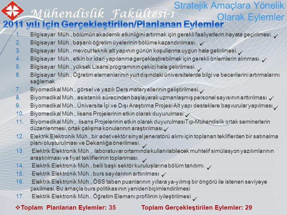 Mühendislik Fakültesi-1 Stratejik Amaçlara Yönelik Olarak Eylemler  Toplam Planlanan Eylemler: 35 Toplam Gerçekleştirilen Eylemler: 29