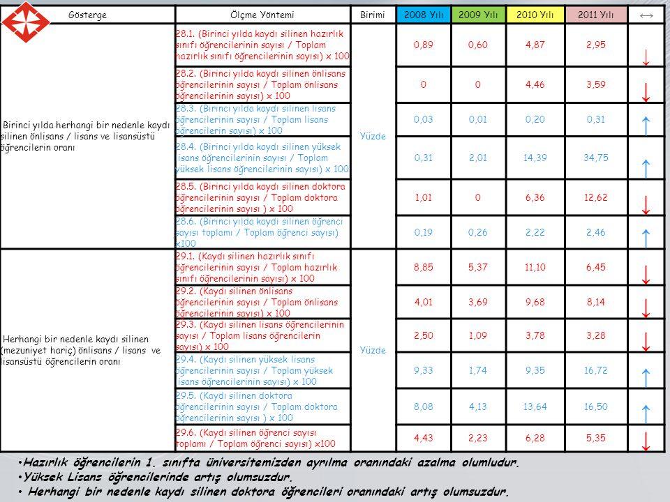 GöstergeÖlçme YöntemiBirimi2008 Yılı2009 Yılı2010 Yılı2011 Yılı ↔ Birinci yılda herhangi bir nedenle kaydı silinen önlisans / lisans ve lisansüstü öğrencilerin oranı 28.1.